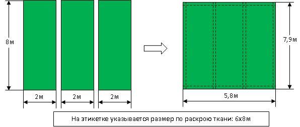Производство Тарпаулина