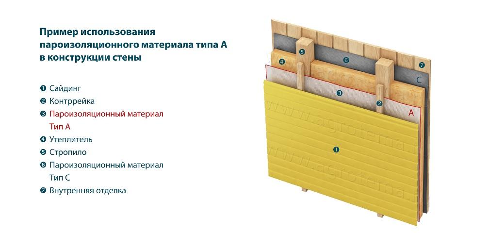 Материалы для пароизоляции потолка