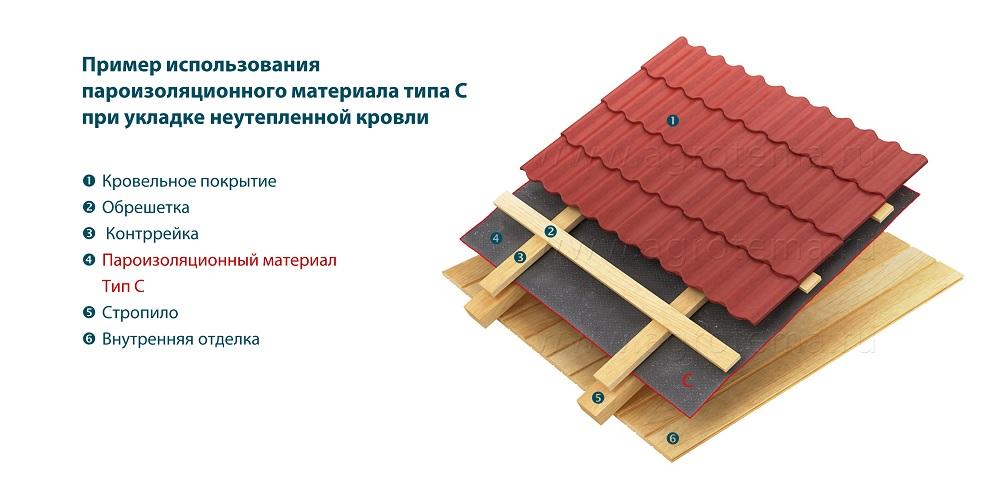 Пароизоляция в конструкции покрытия служит