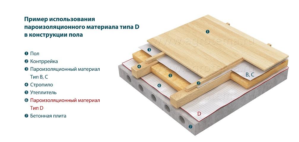 Примежэтажном перекрытии что укладывается гидроизоляция или пароизоляция мастика резино битумная для паркета